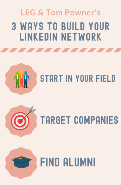 An infographic with visual representations of 3 ways to grow your linkedin network: Start in your field, target companies, and find alumni.