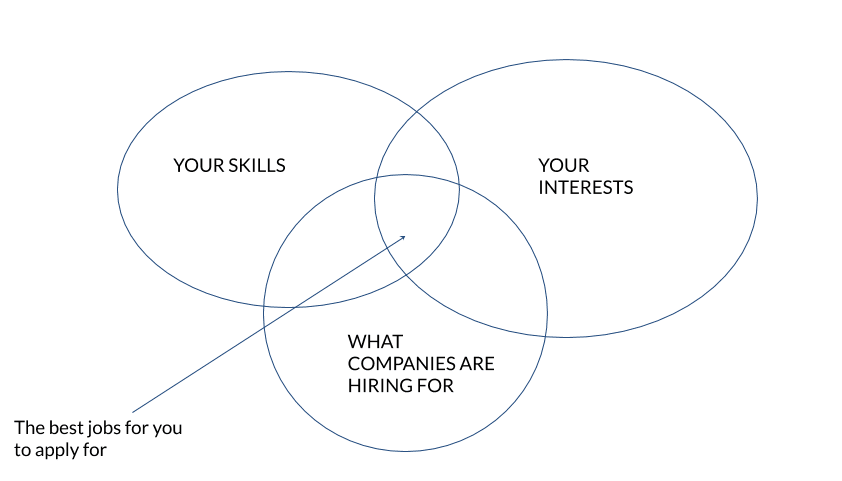 "A triple venn diagram with section labeled ""Your Skills"", ""Your Interests,"" and ""What Companies Are Hiring For"", illustrating a thought process that is key for applying to more than one job."